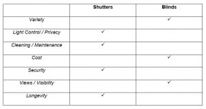 A table comparing shutters to blinds